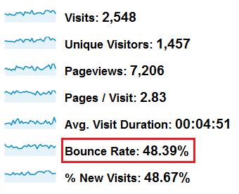 افزایش زمان ماندن کاربر در سایت