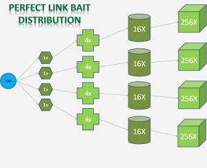 Link Bait چیست