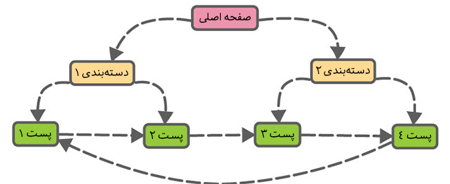 لینک داخلی یا لینک سازی داخلی چیست؟