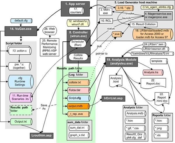 نمونه ای از ساختار پیچیده وب سایت