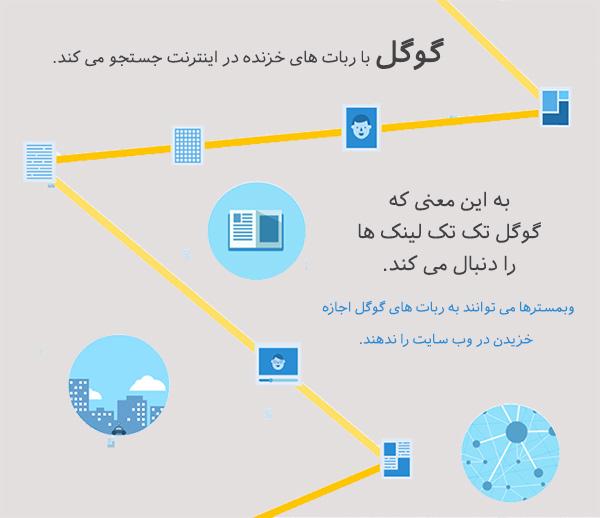 ساخت لینک داخلی به ایندکس شدن محتوای سایت کمک می کند.