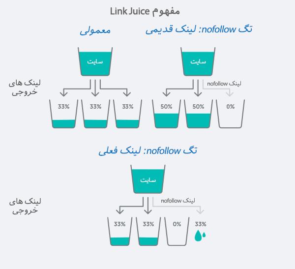 Link Juice چیست و چه تاثیری بر سئو دارد؟